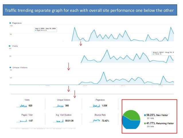 Traffic trending separate graph for each with overall site performance one below the other