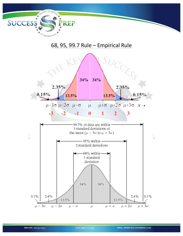 Normal distribution worksheet with solutions
