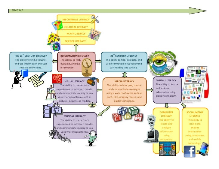 New Literacies Graphic