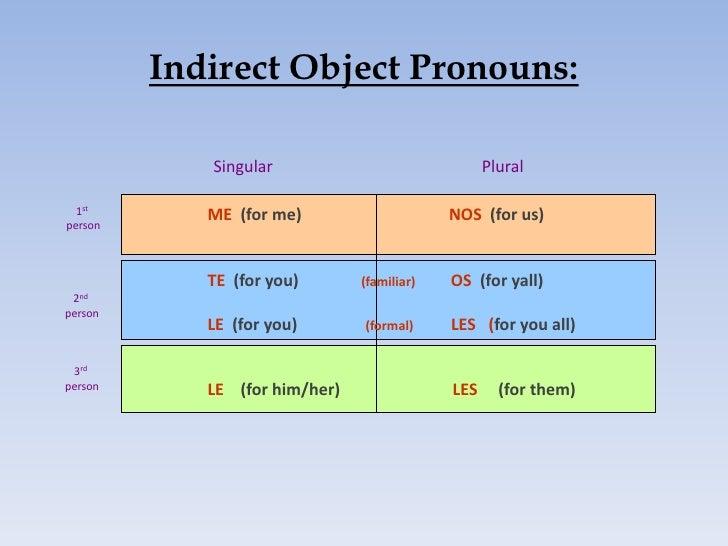 Indirect object pronouns