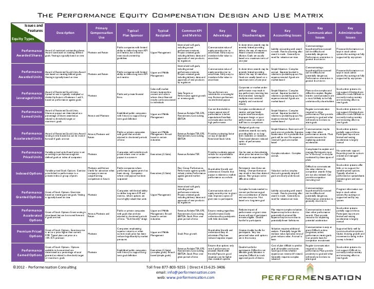 The Performance Equity Compensation Design and Use Matrix         Issues and                                            ...