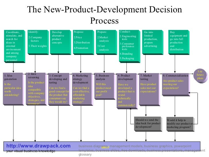 new product development decision process diagramthe new product development decision process http     drawpack