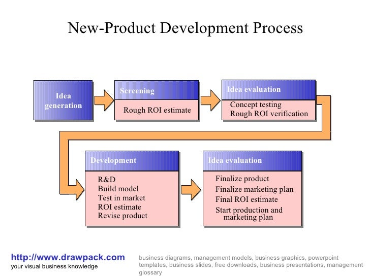 New product development process diagram for Company product development
