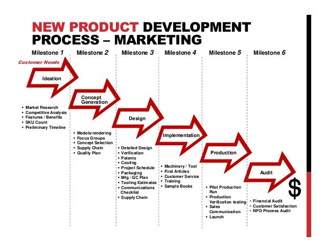 The critical role of sales throughout the new product for Product design marketing
