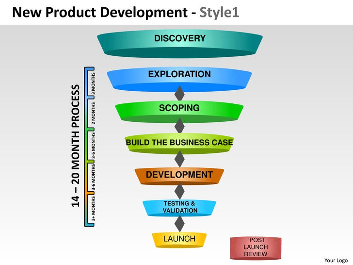 New product development strategy 1 powerpoint presentation for New product design