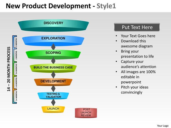 Business Development Strategic Planning