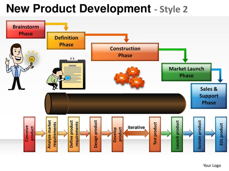 New product development strategy 2 powerpoint presentation for Product design strategy