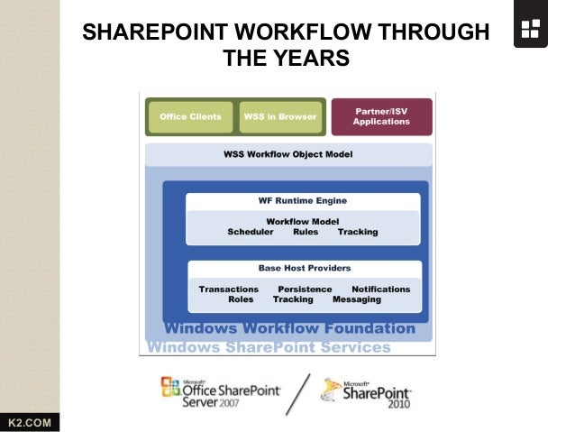 sharepoint workflow template