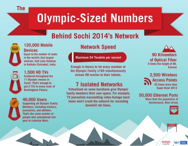 The Olympic-Sized Numbers Behind Sochi 2014's Network