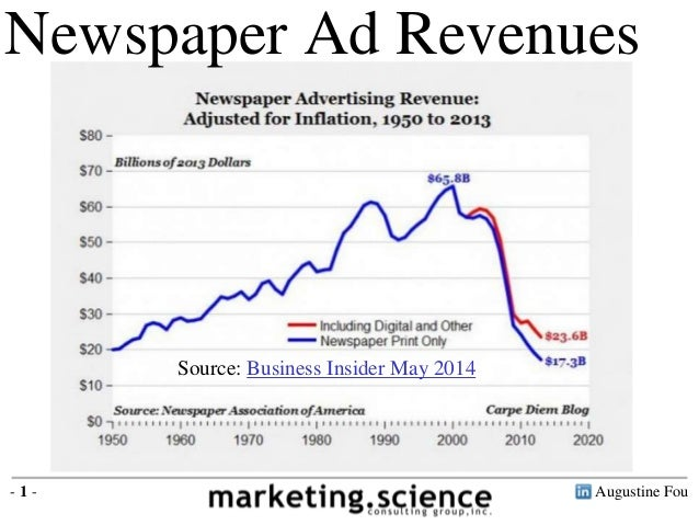 Newspaper Ad Revenue Decline Not Replaced by Digital Augustine Fou 2014