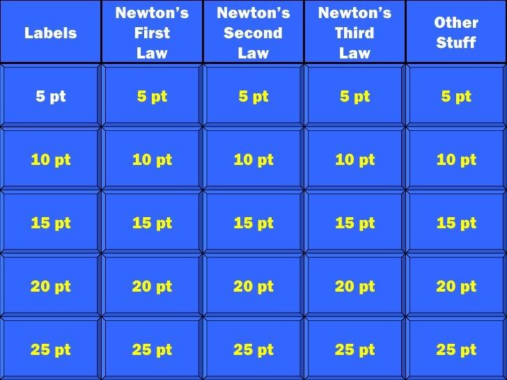 Newton's laws jeopardy