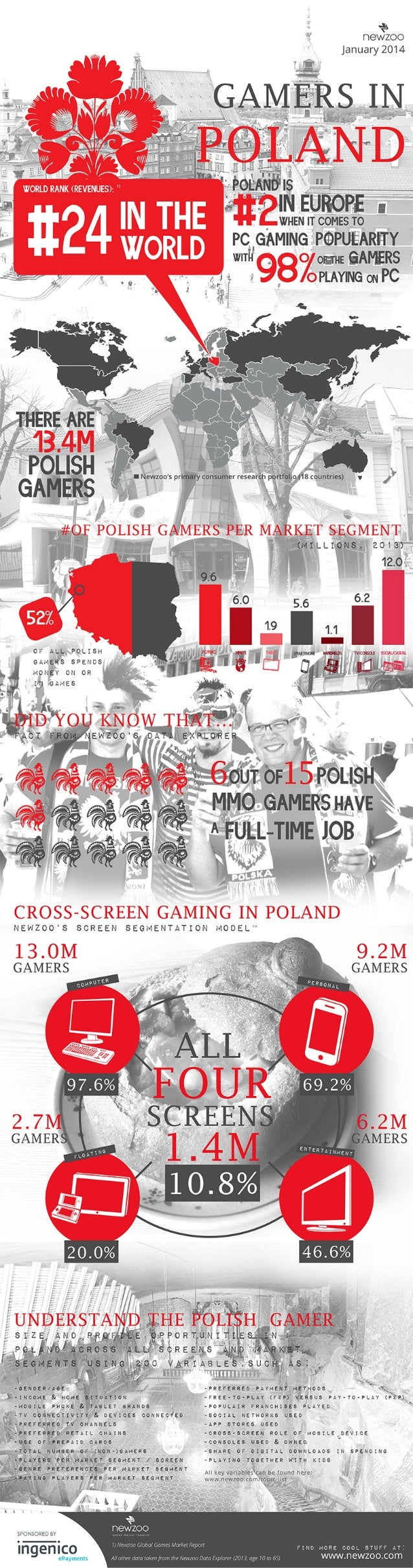 Infographic: The Polish Games Market