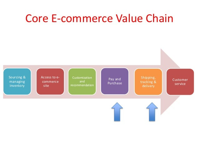 e commerce value chain Factors in the value chain that major organizations have taken into consideration for establishing a sound e-commerce strategy include role of intermediaries, value pricing, logistics/purchasing, fulfillment, and.