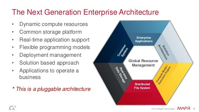 Generation Next Aventura Album Next Generation Enterprise Architecture
