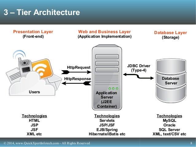 Next gen tech from quickxpert infotech for Architecture 3 tiers