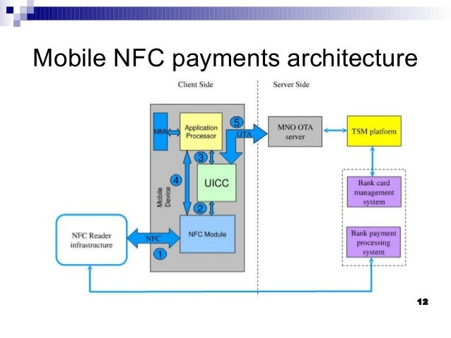 Mobile payment gateway architecture re best free for Home gateway architecture