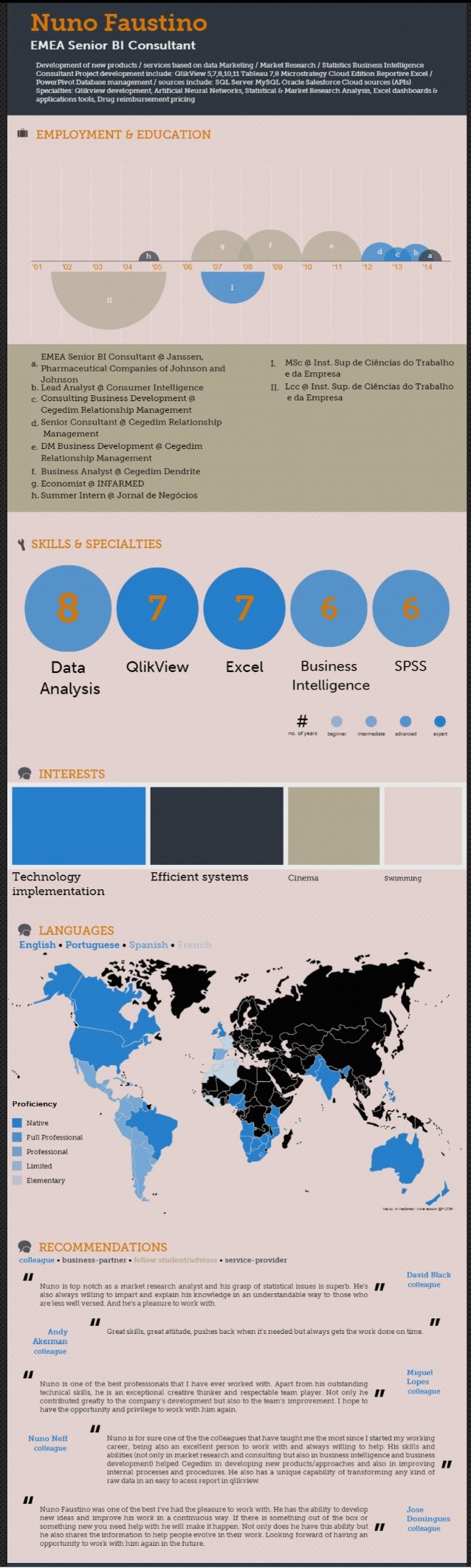 Nf infographic cv