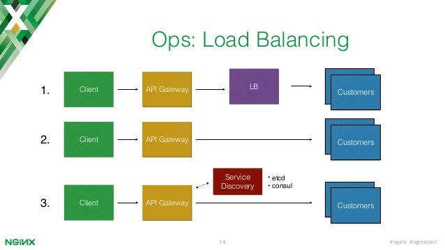 Microservices api gateways for Consul load balancing