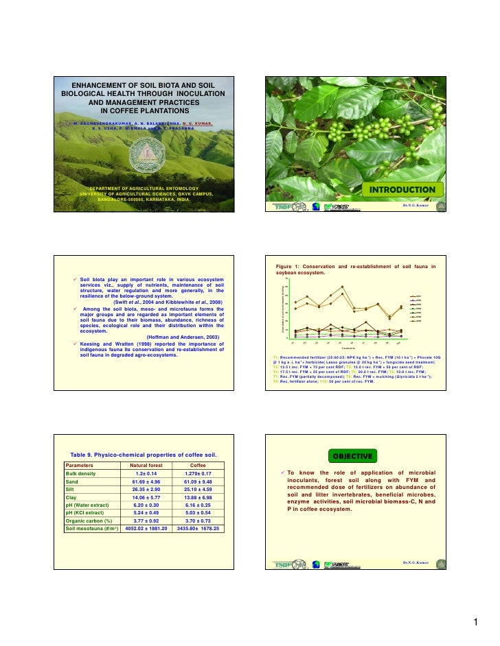 OP11:Role of indigenous soil biota in conservation and management of bgbd in agro- ecosystems