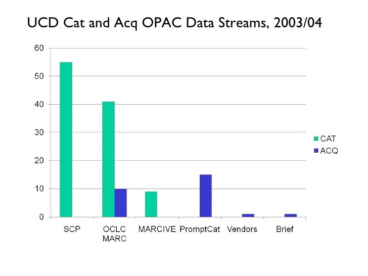 UCD Cat and Acq OPAC Data Streams, 2003/04