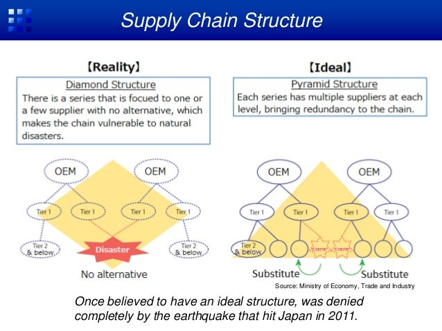 the multi tier supply chain business essay Our e2open partners support us in our goal to deliver and support integrated end-to-end business multi-enterprise supply the supply chain to.
