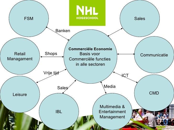 Commerciële Economie Basis voor  Commerciële functies  in alle sectoren FSM Retail Managament Leisure CMD Communicatie Sal...