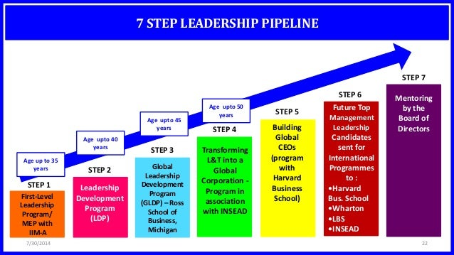 leadership essay business school Application essay guidelines we aspire an essay about demonstrated leadership when they apply to our school leadership and manager and business situational.