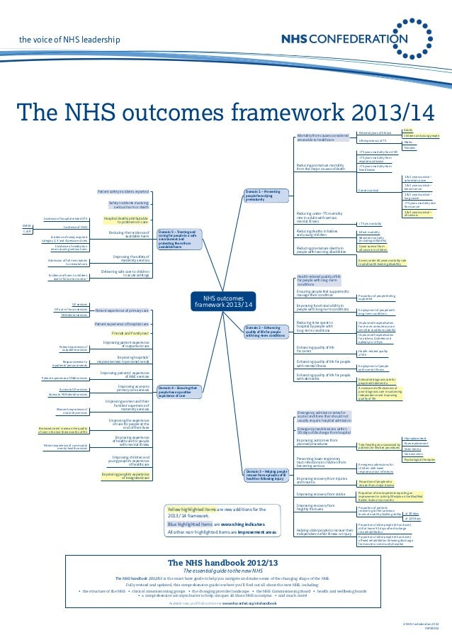 the voice of NHS leadership  The NHS outcomes framework 2013/14 Mortality from causes considered amenable to healthcare  P...