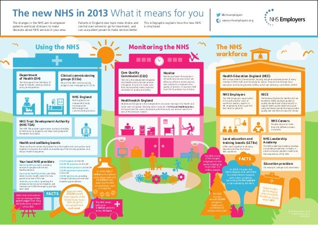 The new NHS in 2013 What it means for you The changes in the NHS aim to empower patients and local clinicians to make deci...