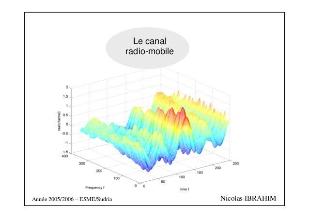 Le canal  radio-mobile  Année 2005/2006 – ESME/Sudria Nicolas IBRAHIM