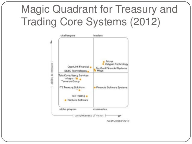 Treasury trading strategies