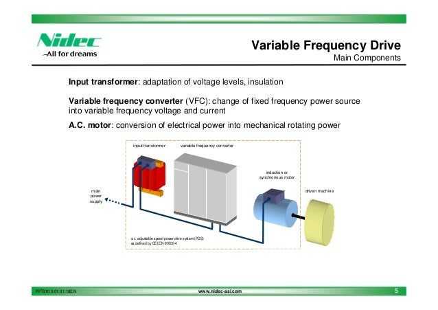 Nidec asi variable frequency drives for Variable speed drive motor
