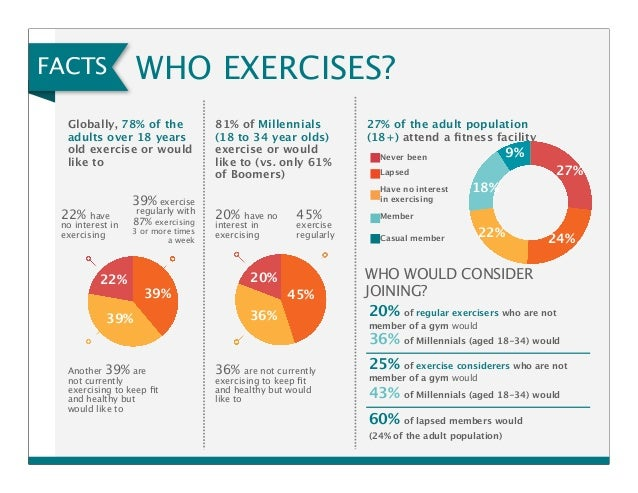 fitness and trends survey overview Instant access to complete market research for the sports and leisure industry, revenues, forecasts, statistics, trends, products, teams, and mailing lists.