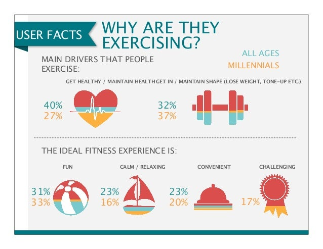 fitness and trends survey overview Ready to look ahead to what fitness trends will be popular in 2016 while the following list is by no means exhaustive, it can provide you with some insight in to what fitness products or programs will be most likely to influence your work and career in the coming months.