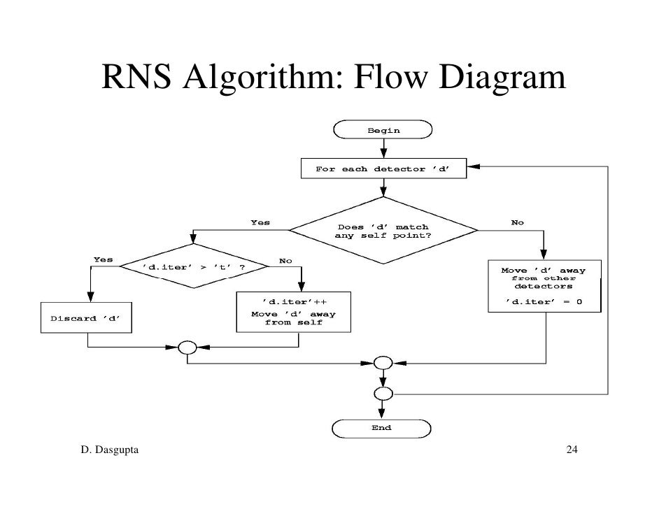 negative selection for algorithm for anomaly detectiond  dasgupta       rns algorithm  flow diagram