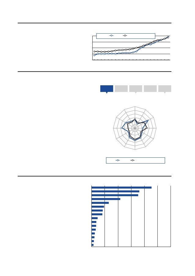 2.1: Country/Economy ProfilesNigeriaKey indicators, 2011                                                                  ...