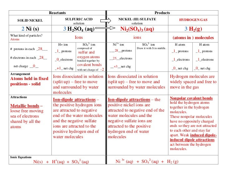 Reactants                                                                     Products     SOLID NICKEL                   ...