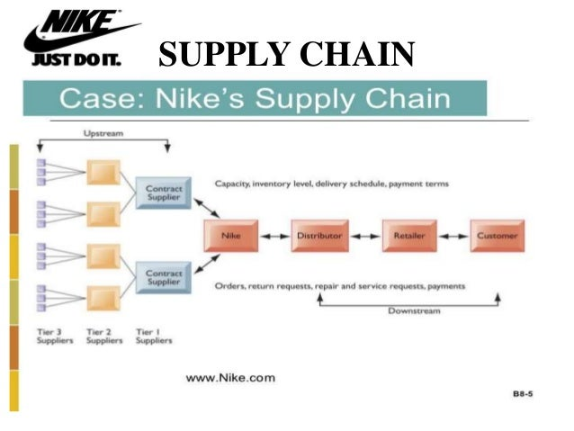 case global scm Supply chain management (scm), in recent years, has received increased attention from both academicians and managers managing a supply chain implies the integrated management of a network of entities, that begins with the suppliers' suppliers and ends with the customers' customers, for the production of products and services to the end consumers.
