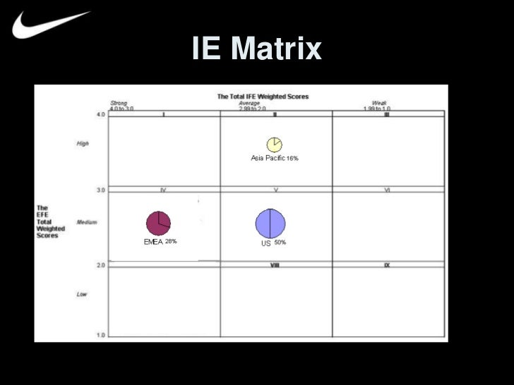 nike bcg matrix essay Category: essays research papers title: bcg growth share matrix.
