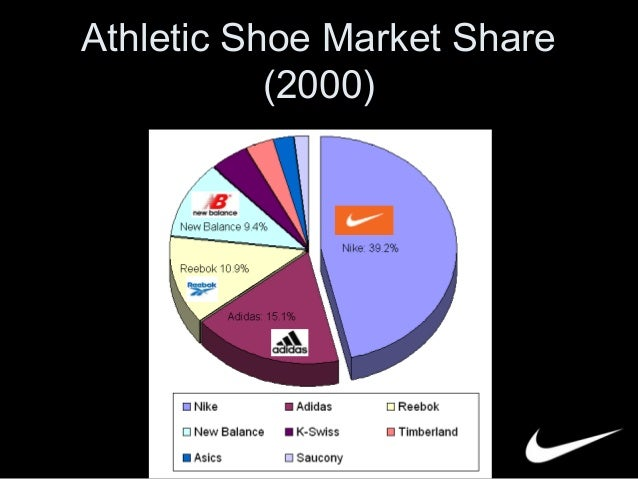 an analysis of four major companies in the shoe industry Concentration ratios are generally used to indicate the level of competition within an industry and  industry four-firm  the athletic shoe store industry and.