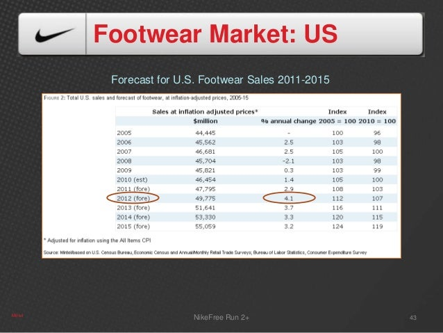 2015 Nike Sales