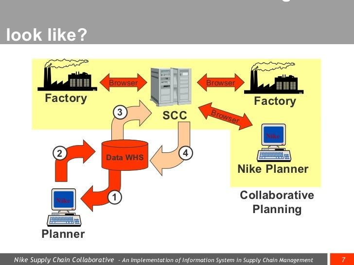 nike supply chain case study But don't thank nike for that largesse the cheaper shoes are by-products of the  now infamous breakdown in nike's supply chain a breakdown that ceo philip.