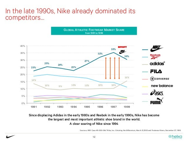 "nike reaching the global market Warrior's entry into the soccer market was highlighted by its $40  ""given the  global reach we have with the new balance brand, we are better."