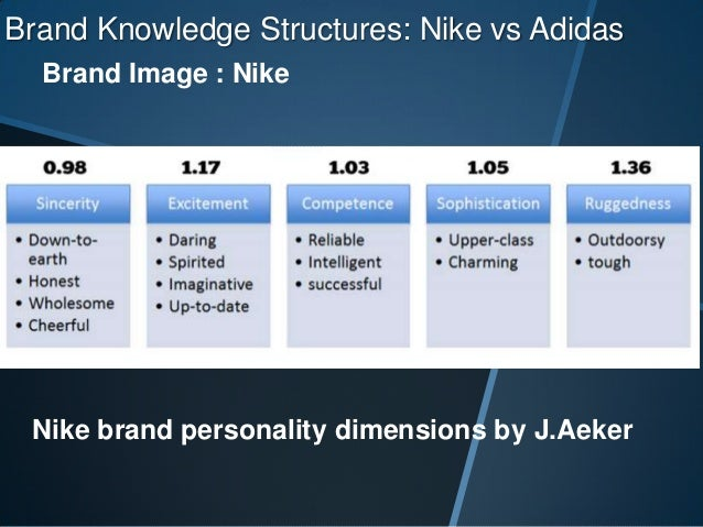brand personality in adidas Companies such as adidas, lego, burberry, and apple have lived through phases during which their heritage was ignored, their identity was blurred, and their the results speak for themselves: adidas has transformed itself from a consistent loss maker in the late 1980s and early 1990s to a brand with a.