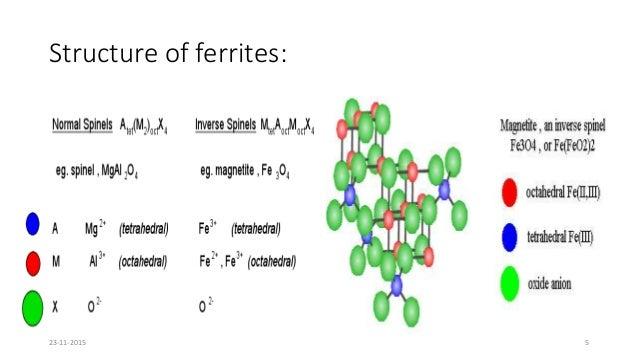 Phd thesis on ferrites