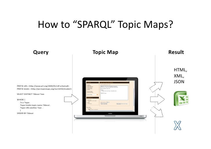 "How	   to	   ""SPARQL""	   Topic	   Maps?	                                                 Query	                           ..."