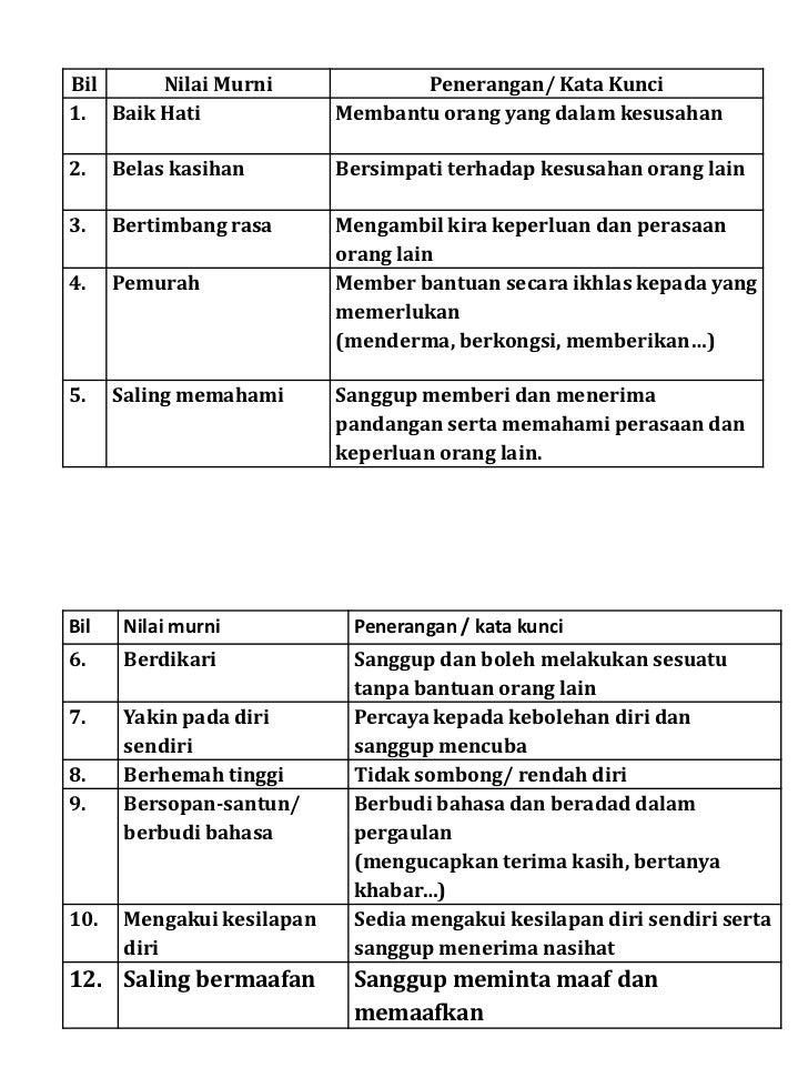 senarai nilai nilai murni Mengamalkan nilai-nilai murni  saling menyayangi  mana-mana jawapan munasabah  26 bagaimanakah pembangunan sosial mampu mencapai matlamat perpaduan bahasa yang .