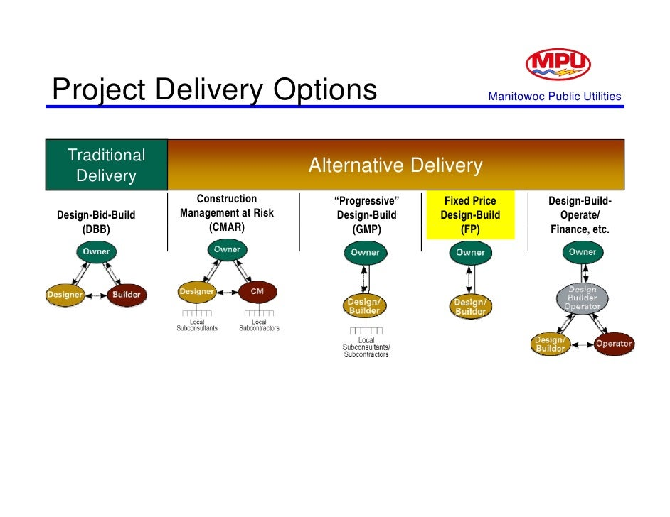 Design Build Operate Delivery Method