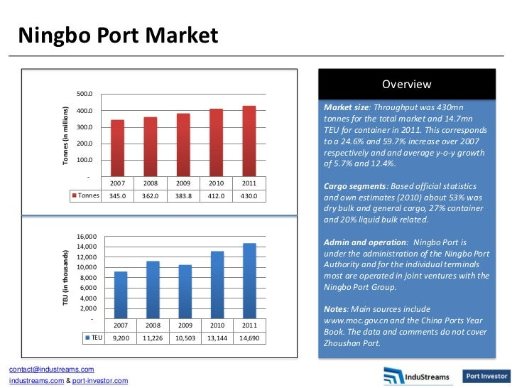 Ningbo Port Market | Port Investor by InduStreams
