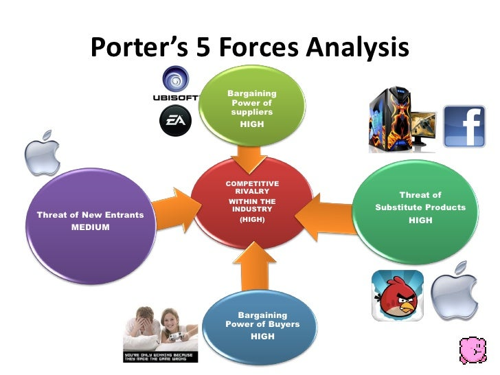 porter 5 forces toy industry The five forces model was devised by professor michael porter the model is a  framework for analysing the nature of competition within an industry.